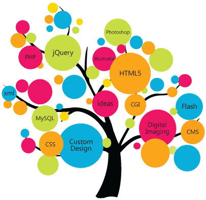 ITZ-service-tree
